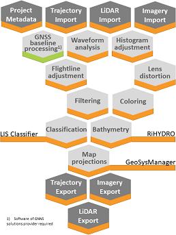RiPROCESS Workflow